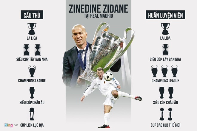 HLV Zinedine Zidane tro lai dan dat Real Madrid hinh anh 1