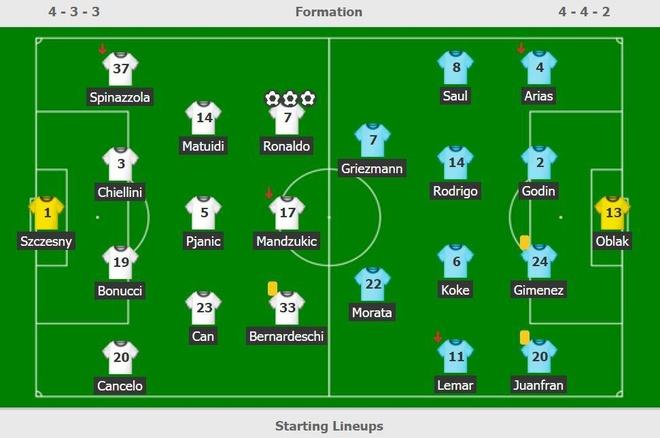 HLV Simeone: 'Hat-trick la chuyen binh thuong voi Ronaldo' hinh anh 3