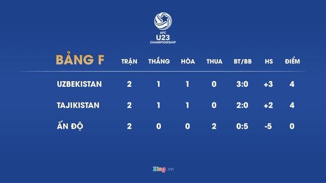 Viet Nam chinh thuc gianh ve den vong chung ket U23 chau A 2020 hinh anh 14