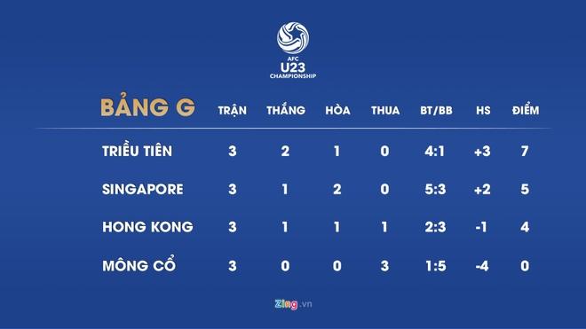Viet Nam chinh thuc gianh ve den vong chung ket U23 chau A 2020 hinh anh 5