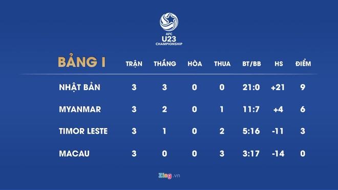 Viet Nam chinh thuc gianh ve den vong chung ket U23 chau A 2020 hinh anh 13