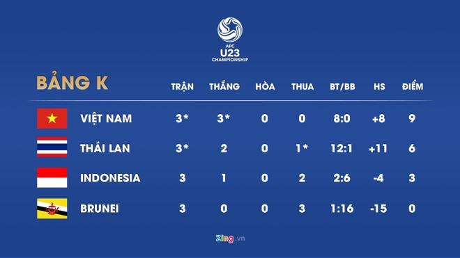 Viet Nam chinh thuc gianh ve den vong chung ket U23 chau A 2020 hinh anh 12