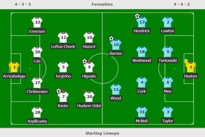 Chelsea gap kho trong cuoc dua top 4 sau tran hoa Burnley hinh anh 3