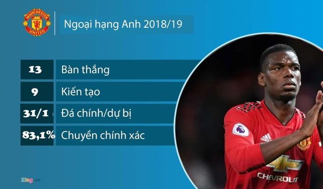 Real co the so huu Pogba, Hazard ngay trong he 2019 hinh anh 2