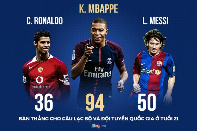Ronaldo, Messi thua xa Mbappe o tuoi 21 hinh anh 1