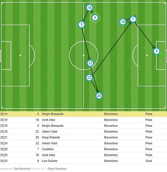 Messi lap cu dup, Barca nhan chim Liverpool tren san nha hinh anh 21