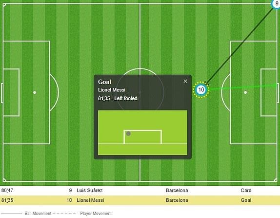 Messi lap cu dup, Barca nhan chim Liverpool tren san nha hinh anh 31
