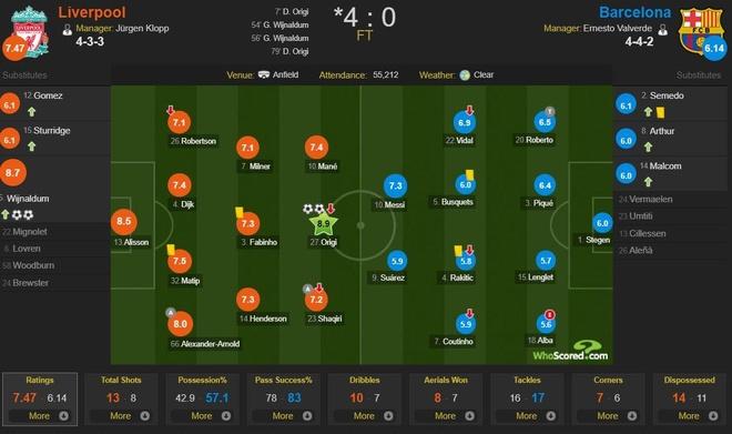 Cham diem Liverpool 4-0 Barca: Mot minh Messi la khong du hinh anh 15