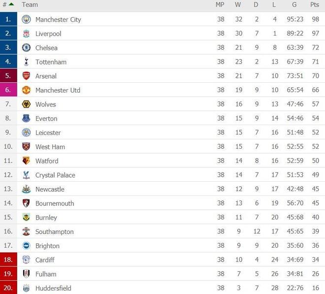 Man City, Liverpool tạo nên mùa giải chưa từng có trong lịch sử - Ảnh 2.
