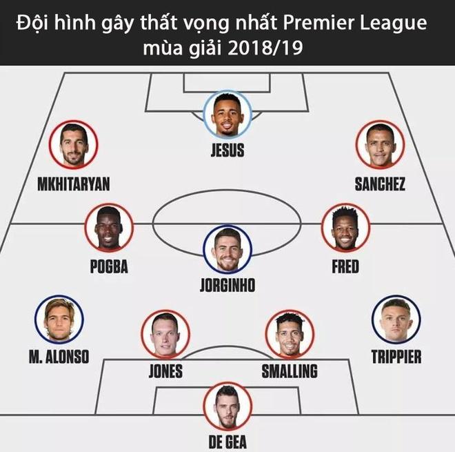 MU thong tri doi hinh gay that vong nhat Premier League hinh anh 12