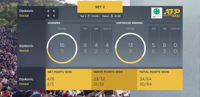 Thang Djokovic, Nadal xac lap ky luc khi vo dich Rome Masters hinh anh 18