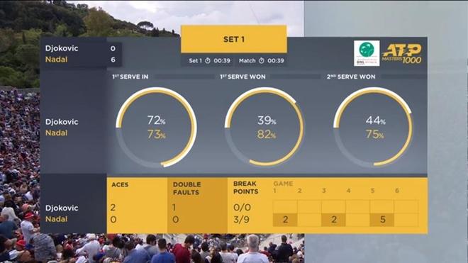 Thang Djokovic, Nadal xac lap ky luc khi vo dich Rome Masters hinh anh 11