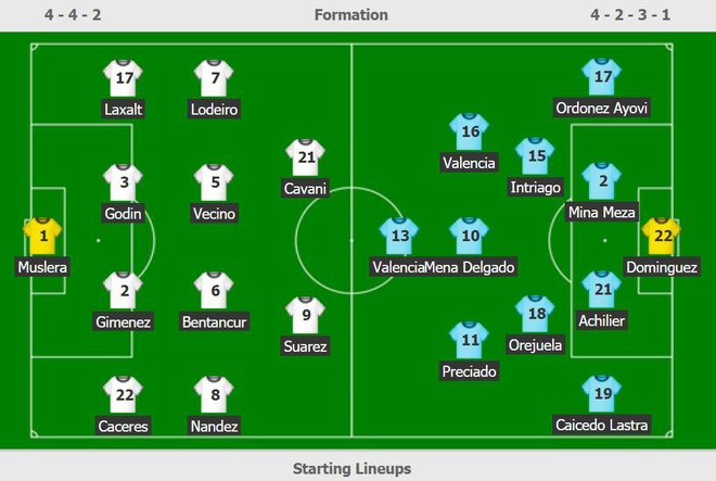 Uruguay 4-0 Ecuador: Cavani, Suarez toa sang hinh anh 6