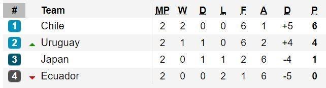 Sanchez ghi ban quyet dinh dua Chile qua vong bang Copa America hinh anh 3