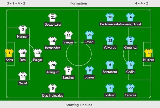 Chile bi day vao the kho sau tran thua Uruguay hinh anh 2