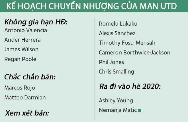 Chuyen nhuong 30/6: Man Utd len ke hoach thanh ly 14 cau thu hinh anh 9