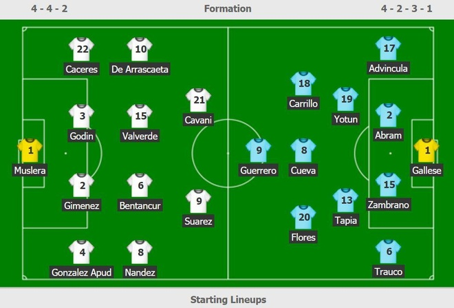 truc tiep Uruguay vs Peru anh 6