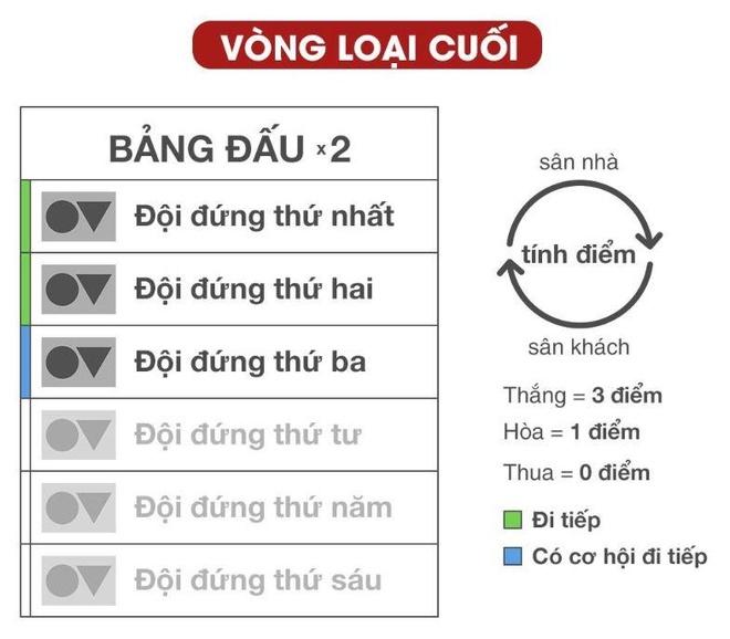 Viet Nam dung Thai Lan, Malaysia o vong loai World Cup 2022 hinh anh 3