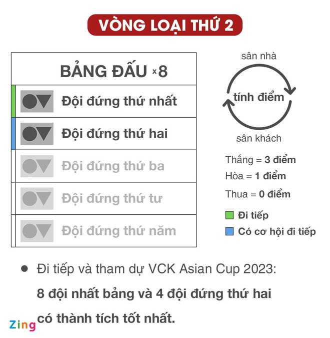 Viet Nam dung Thai Lan, Malaysia o vong loai World Cup 2022 hinh anh 21