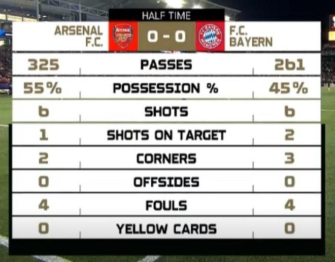 Sao tre toa sang giup Arsenal danh bai Bayern Munich hinh anh 17