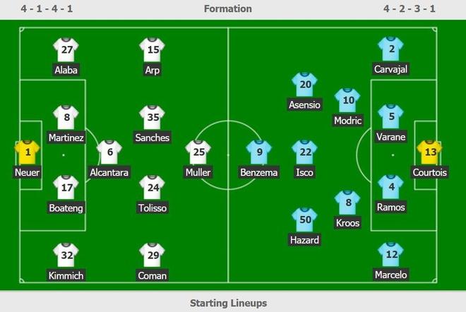 Hazard da chinh trong tran thua 1-3 cua Real truoc Bayern hinh anh 8