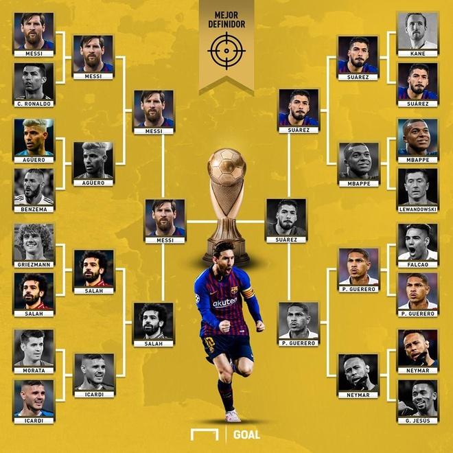 Danh bai Ronaldo, Messi duoc bau la tien dao hay nhat the gioi hinh anh 1