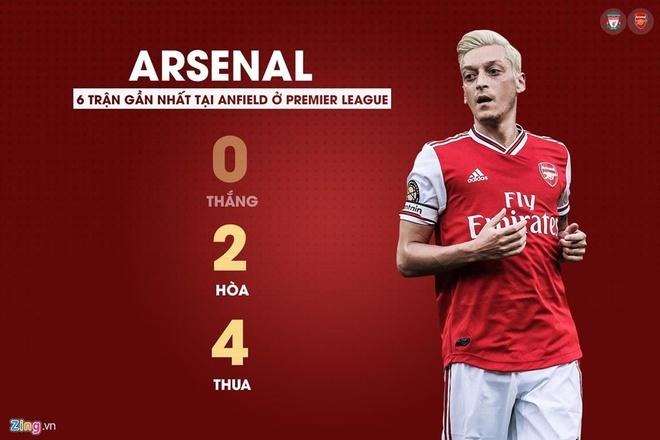 Salah lap cu dup giup Liverpool thang cach biet Arsenal hinh anh 2