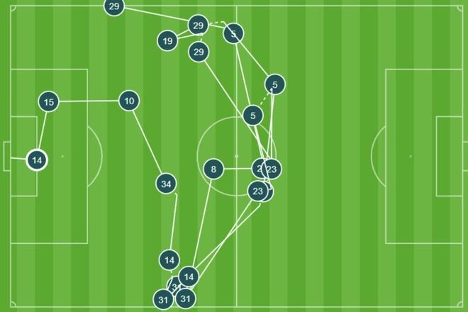 Watford 1-2 Arsenal: Cựu sao MU thắp lại hy vọng