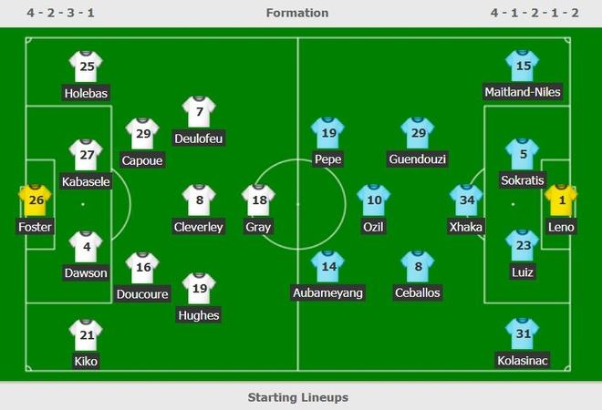 David Luiz sai lam khien Arsenal mat diem truoc Watford hinh anh 2