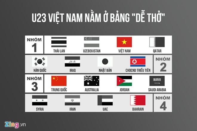 Viet Nam cung bang Trieu Tien o VCK U23 chau A 2020 hinh anh 6