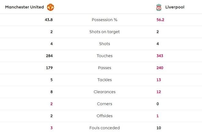 Man Utd chan dung chuoi tran thang cua Liverpool hinh anh 35