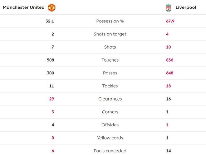 Man Utd chan dung chuoi tran thang cua Liverpool hinh anh 41