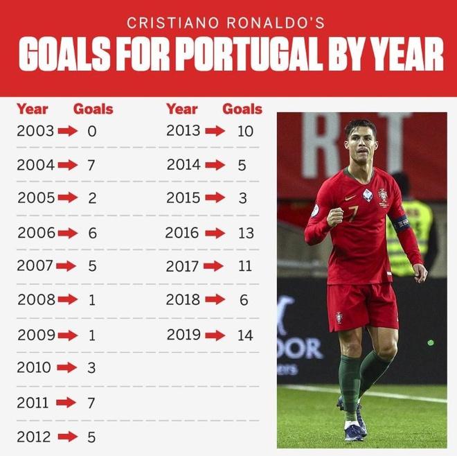 Lucky88 phân tích: Ronaldo đạt hiệu suất ghi bàn tốt nhất