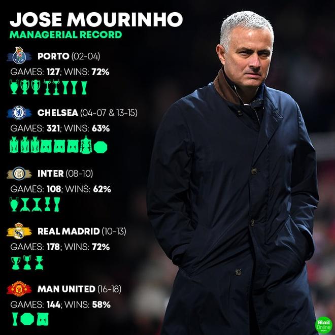 Jose Mourinho chi la phuong an du phong cua Tottenham hinh anh 2