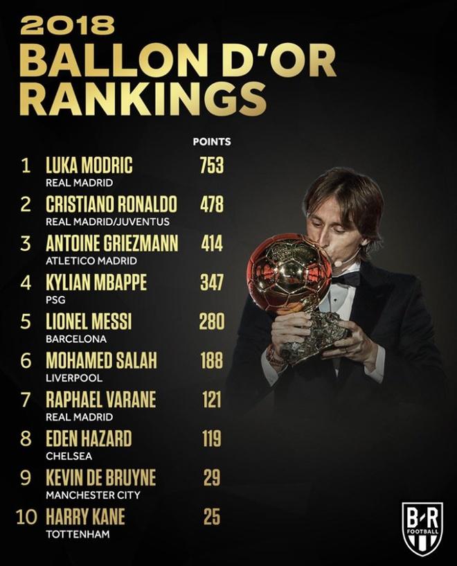 Vuot Ronaldo, Messi gianh Qua bong vang thu 6 hinh anh 2