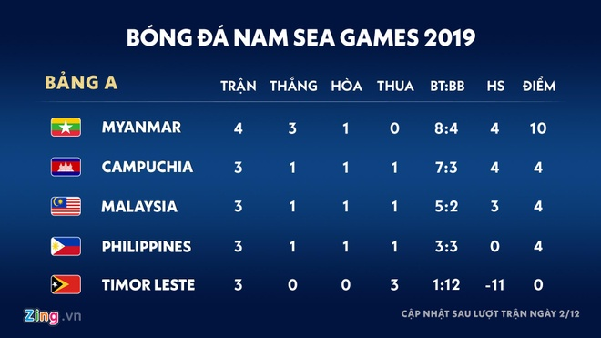 U22 Campuchia 3-1 Malaysia: Dau cham het cho 'Nhung chu ho' hinh anh 1