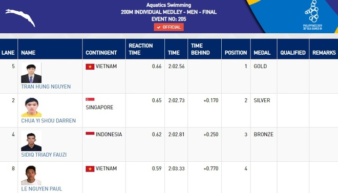 Huy Hoang gianh HCV, pha sau ky luc noi dung 1.500 m hinh anh 40