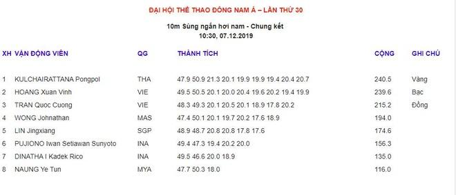 Xa thu Hoang Xuan Vinh truot HCV 10 m sung ngan tai SEA Games hinh anh 22