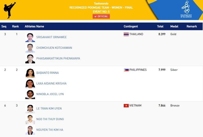 SEA Games: Dien kinh giai con khat HCV, thiet lap ky luc 4x400 m hinh anh 15