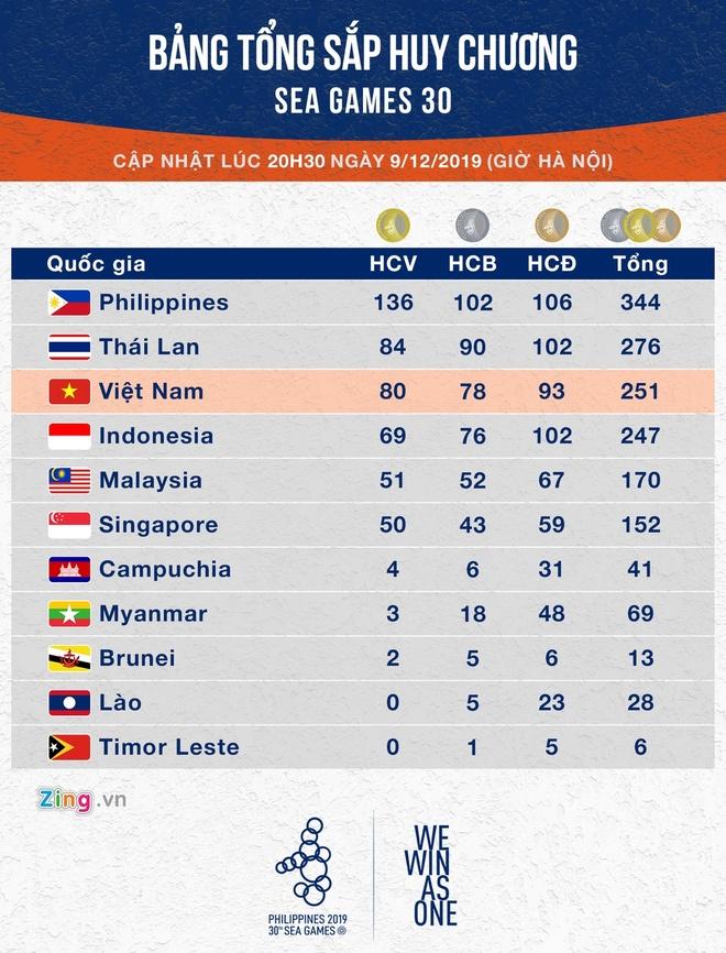 SEA Games: Huy Hoang gianh huy chuong boi ngoai troi 10 km hinh anh 1