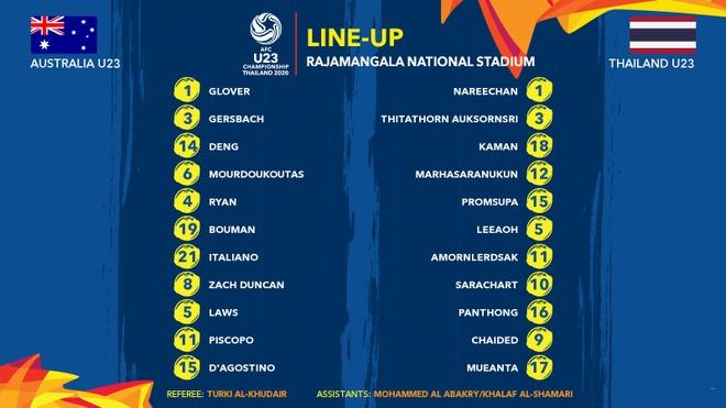 U23 Thai Lan thua nguoc Australia 1-2 hinh anh 6 2_1.jpg