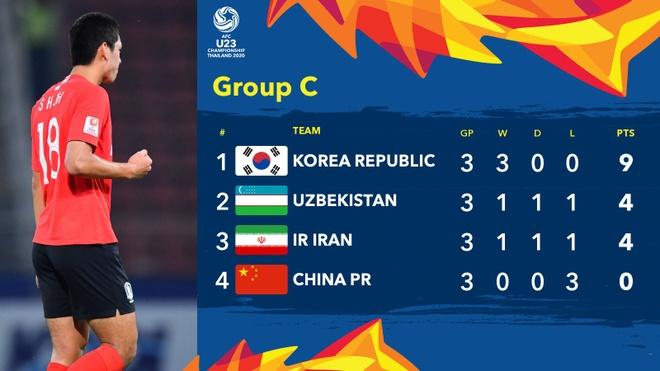 truc tiep U23 Han Quoc vs Uzbekistan anh 28