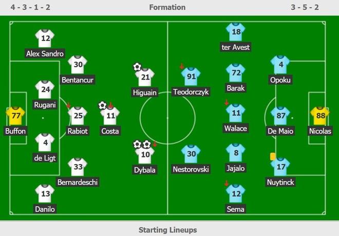 Juventus thang Udinese 4-0 du khong co Ronaldo hinh anh 3 bb.JPG