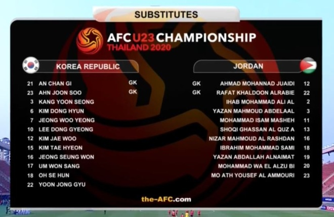 U23 Han Quoc danh bai Jordan bang ban thang o phut bu gio hinh anh 6 du_bi.JPG