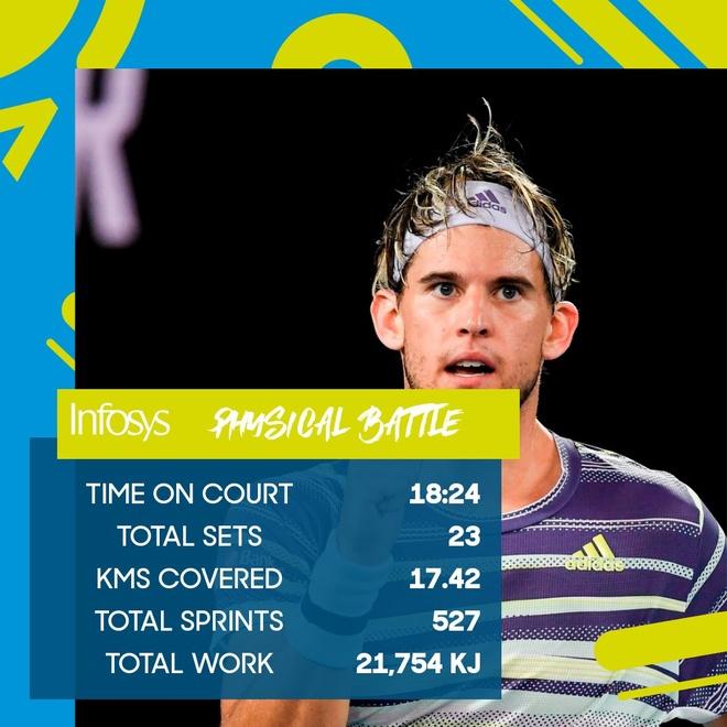 Ha Thiem sau 5 set, Djokovic lan thu 8 vo dich Australian Open hinh anh 7 EPwI_2oU0AMGci2.jpg