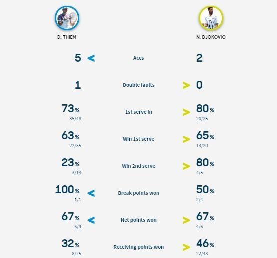 Ha Thiem sau 5 set, Djokovic lan thu 8 vo dich Australian Open hinh anh 22 screenshot_1580636649.jpeg