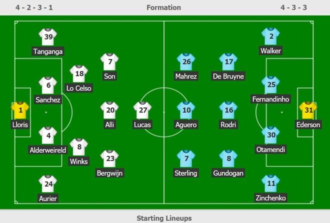 Son Heung-min toa sang, Tottenham thang Man City 2-0 hinh anh 3 ss.JPG