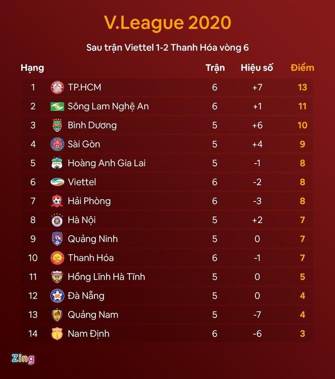CLB Viettel vs Thanh Hoa anh 2