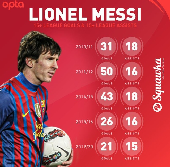 su toan dien cua Lionel Messi anh 3