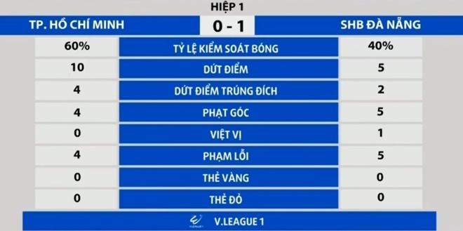 CLB TP.HCM vs Da Nang anh 8